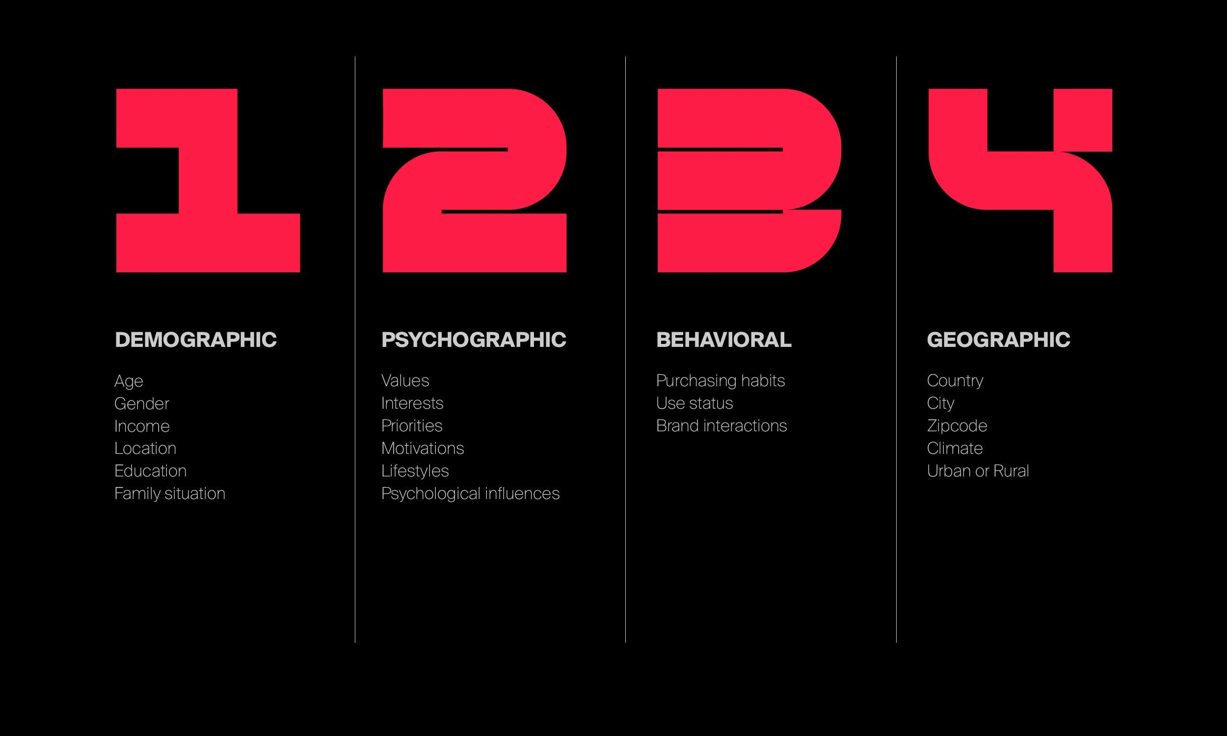 The four types of market segmentation