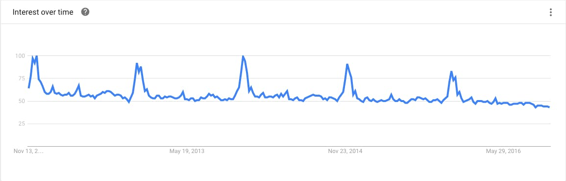 Google Trends Results for Coupon Code