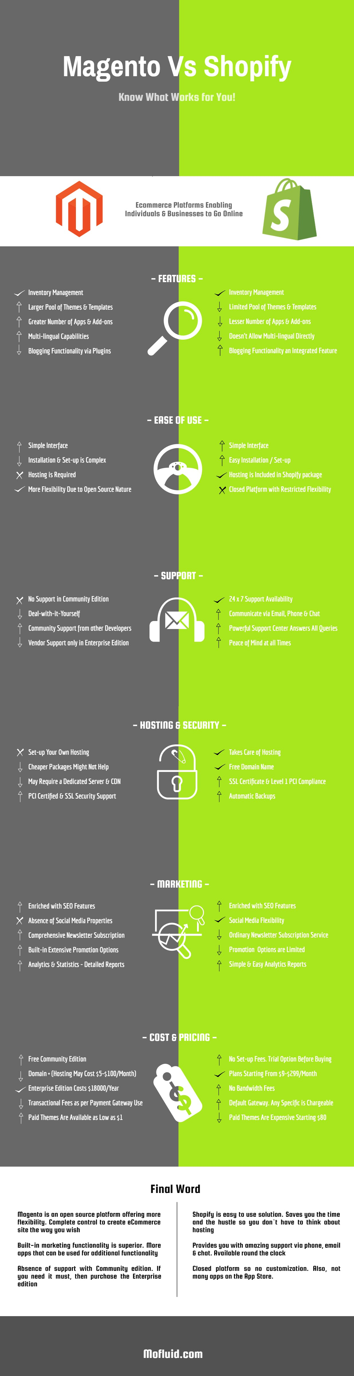 shopify and magento infographic