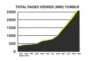 graph for total pages viewed on tumblr