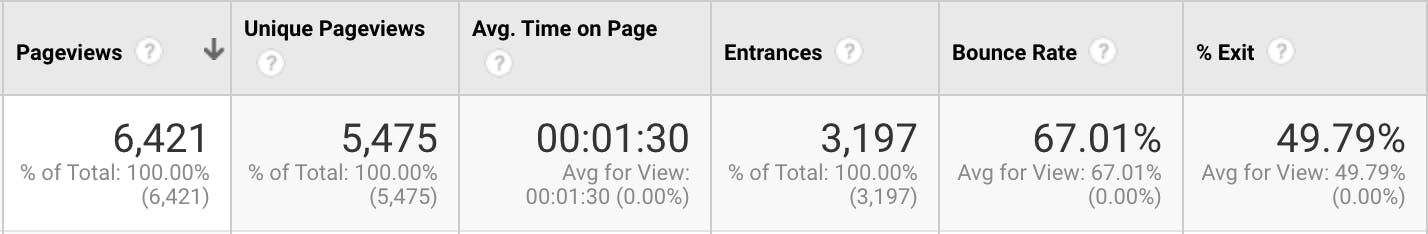 bounce rate example in google analytics