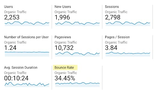 google analytics dashboard for bounce rate
