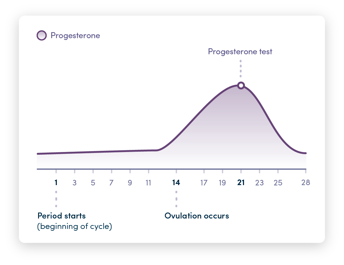 Graph showing progesterone levels over the course of your cycle