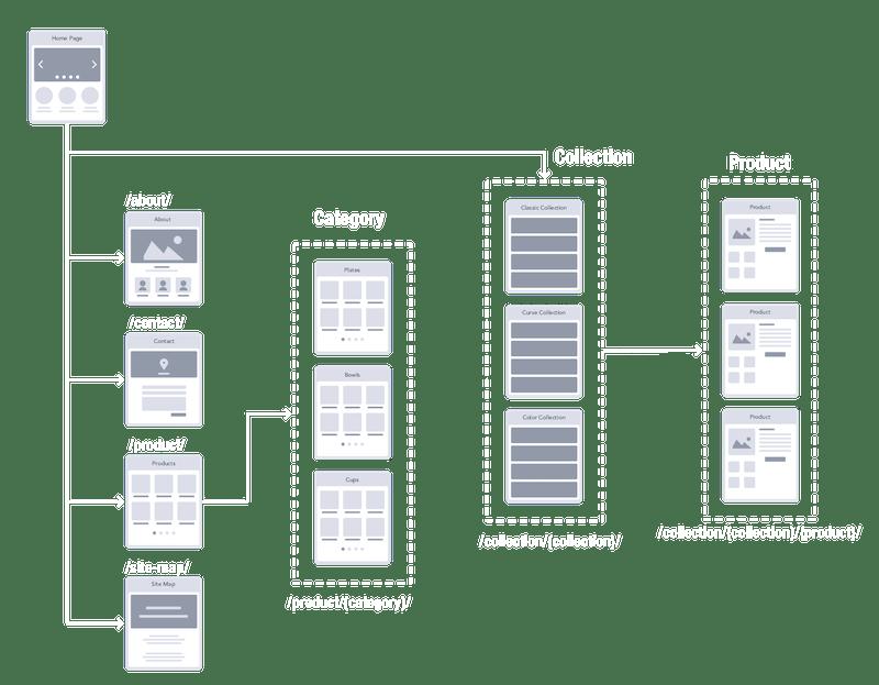 Host & Porter project sitemap.