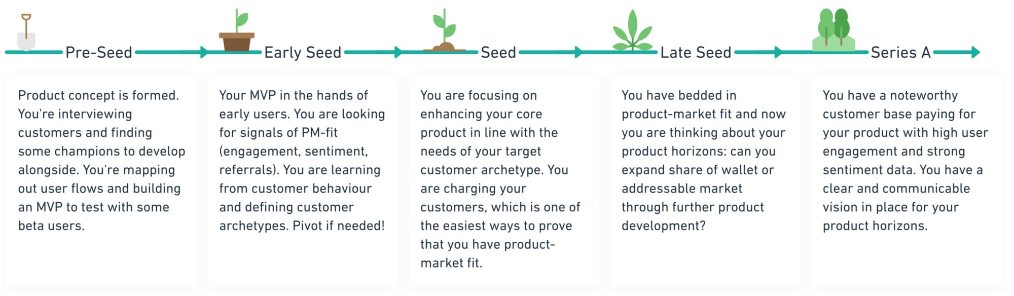 The Goal: (1) A beautiful product that customers love to use and (2) a roadmap that will make you famous.
