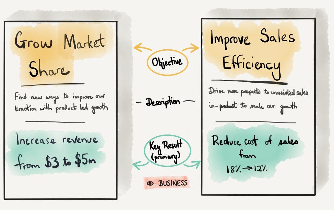 Example of simplified company goals in OKR format framed from a business lens. Planning cycles may be between 6-18 months. The smaller the business the shorter the cycle, with the happy medium at 12 months. Taper your expectations to this timespan.