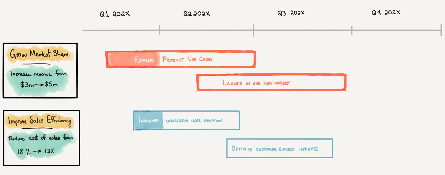 Example of a simplified outcome oriented roadmap connected to company objectives. Force yourself to prioritise each outcome before your business leaders ask you to. When known capacity is challenged due to unforeseen events, you will be always ready with the necessary priority trade-offs.