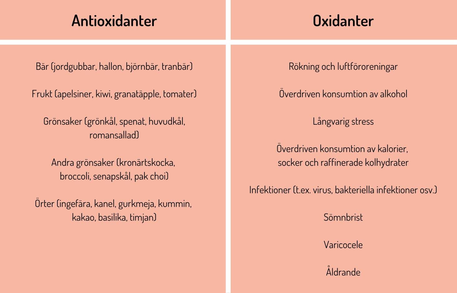 Tabell över antioxidanter och oxidanter