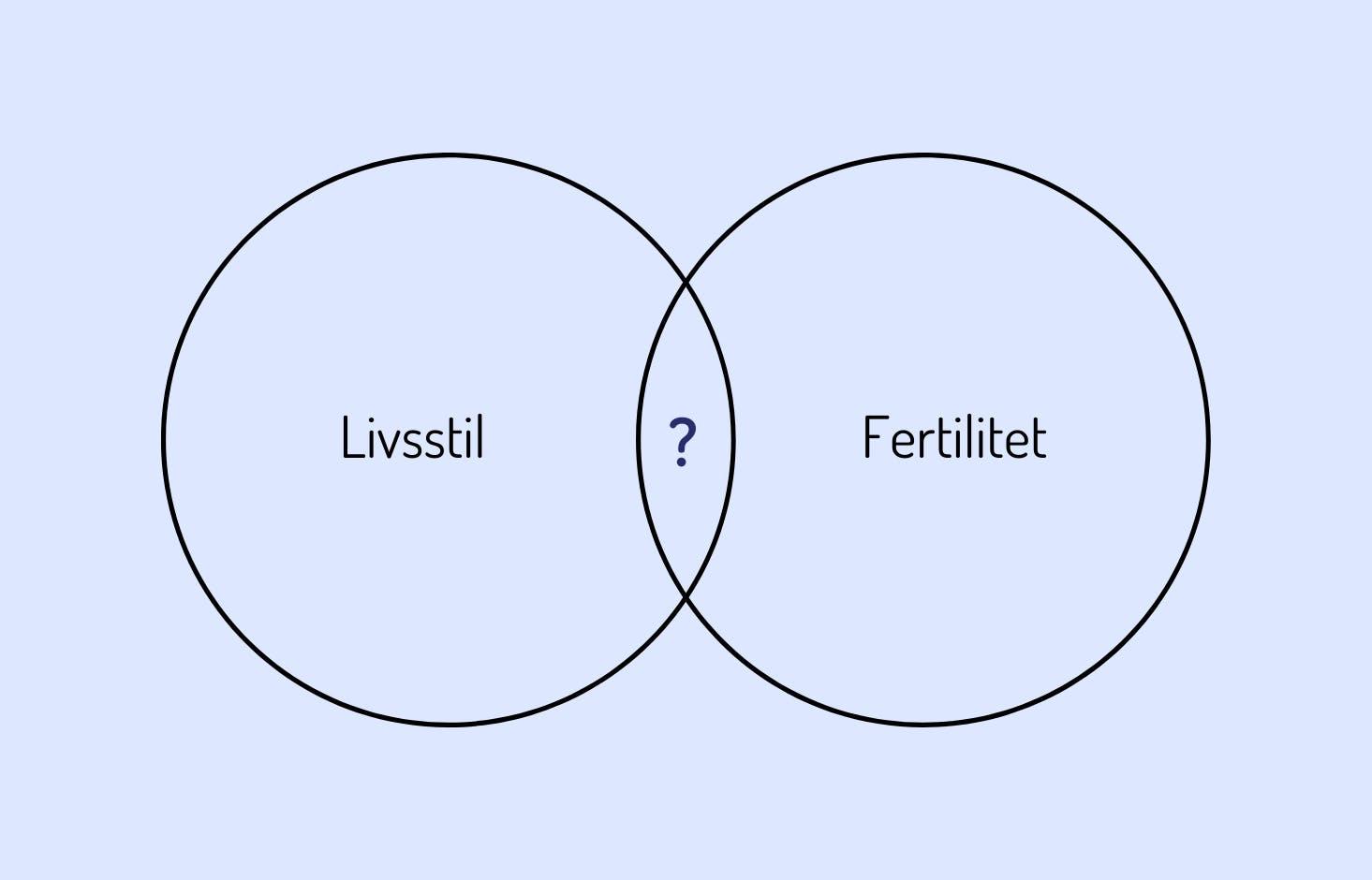 Illustration av två cirklar med frågetecken mellan. Cirkel 1 - livsstil. Cirkel 2 - fertilitet