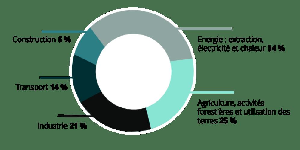 Source : 5ème rapport d'évaluation du GIEC, données 2010.
