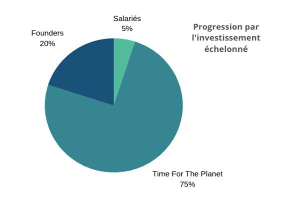 Progression investissement au capital