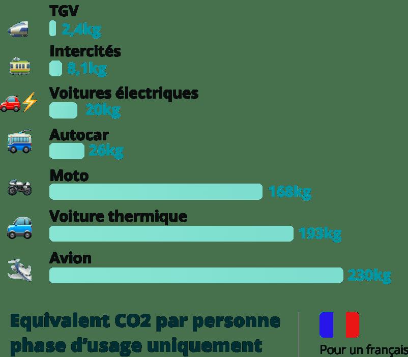 Impact pour 1000 km, en France