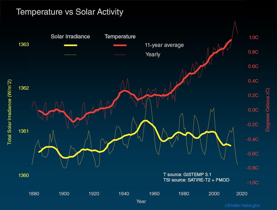 Différence de timpérature et activité solaire