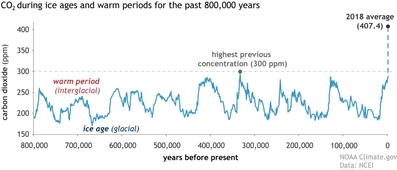 Variartion du CO2 sur terre