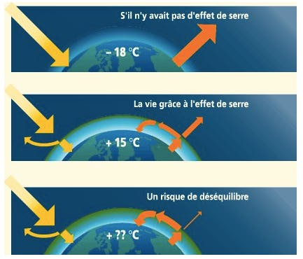 CO2 : l'effet de serre