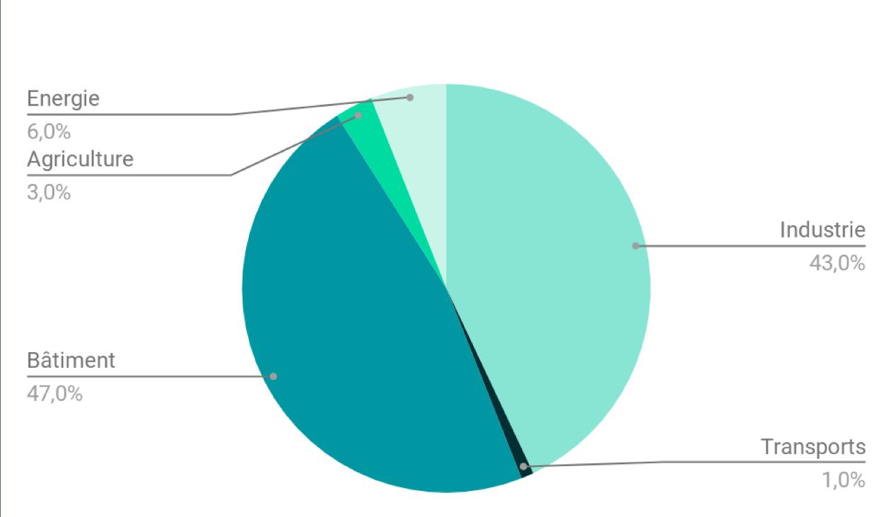 Répartition des émissions indirectes de GES du secteur de l'énergie