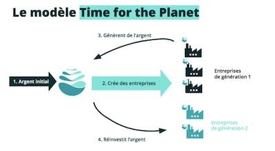 Schéma d'investissement dans Time for the Planet