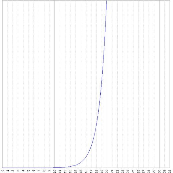 Die Funktion f(x) = 2^x als Diagramm dargestellt.