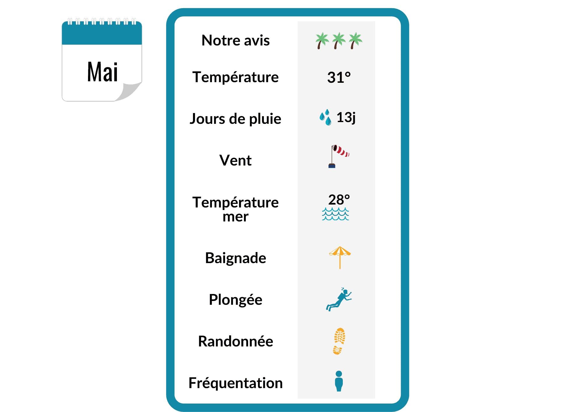 Infographie sur la météo en Martinique en Mai