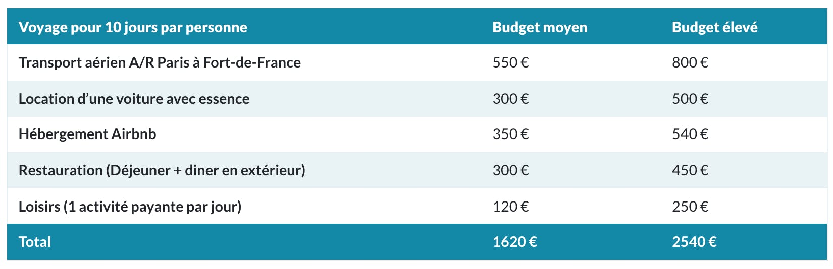 Budget voyage Martinique