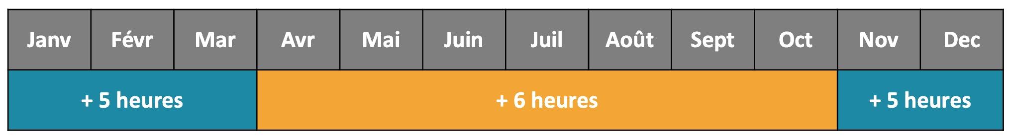 Quelle heure il est en Martinique selon le mois