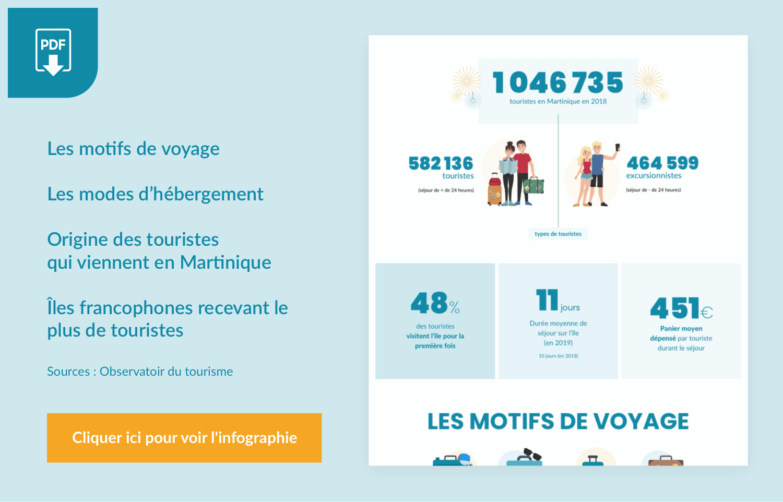 Infographie sur le tourisme en Martinique