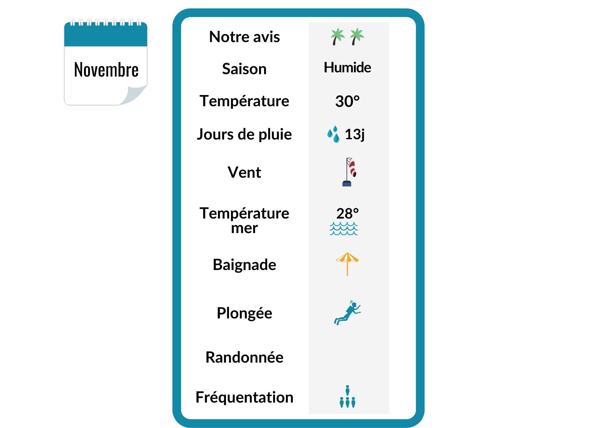 Infographie sur la météo en Martinique en novembre