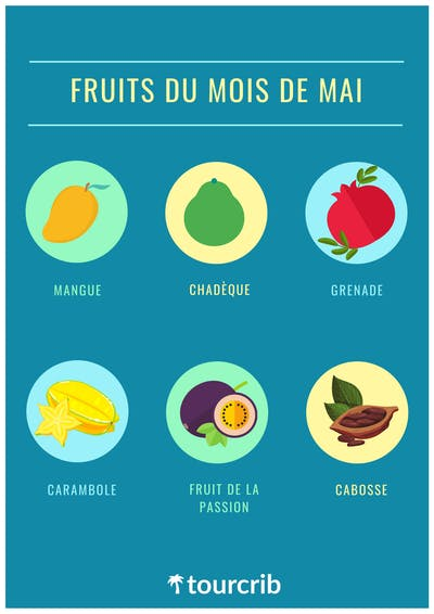 Fruits mois mai martinique