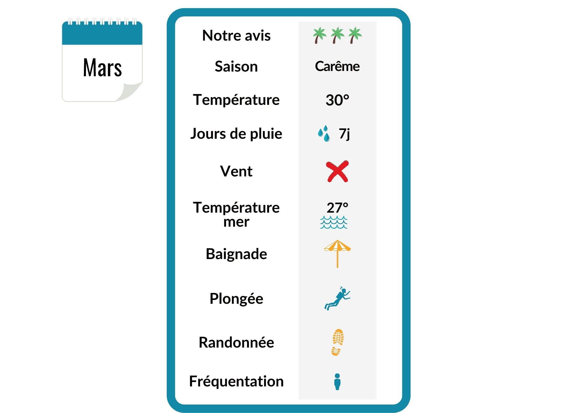 Synthèse de la météo en Martinique au mois de mars