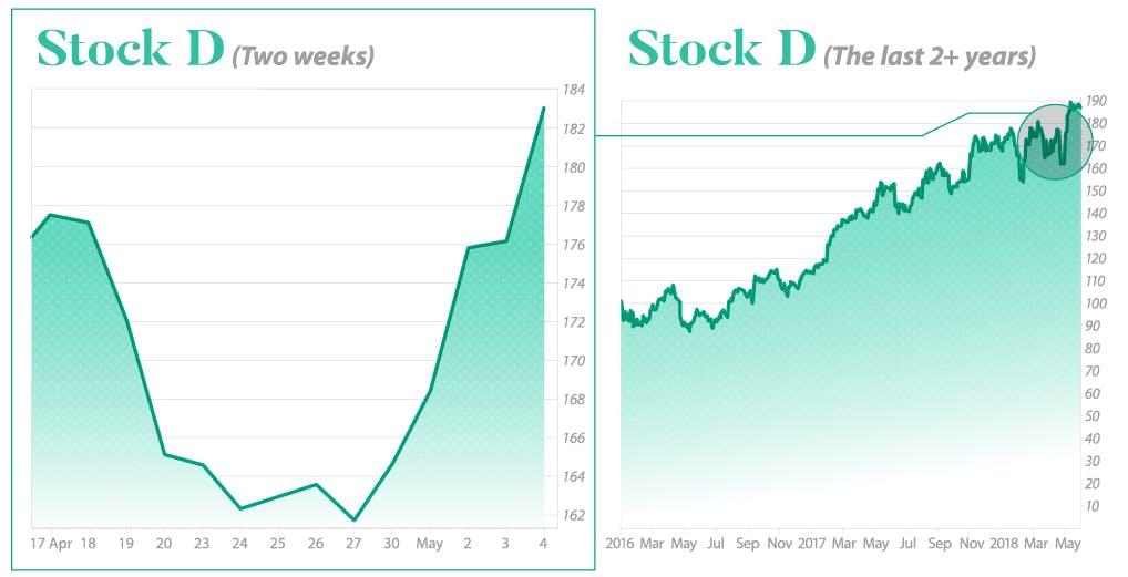 Example of Volatility movement