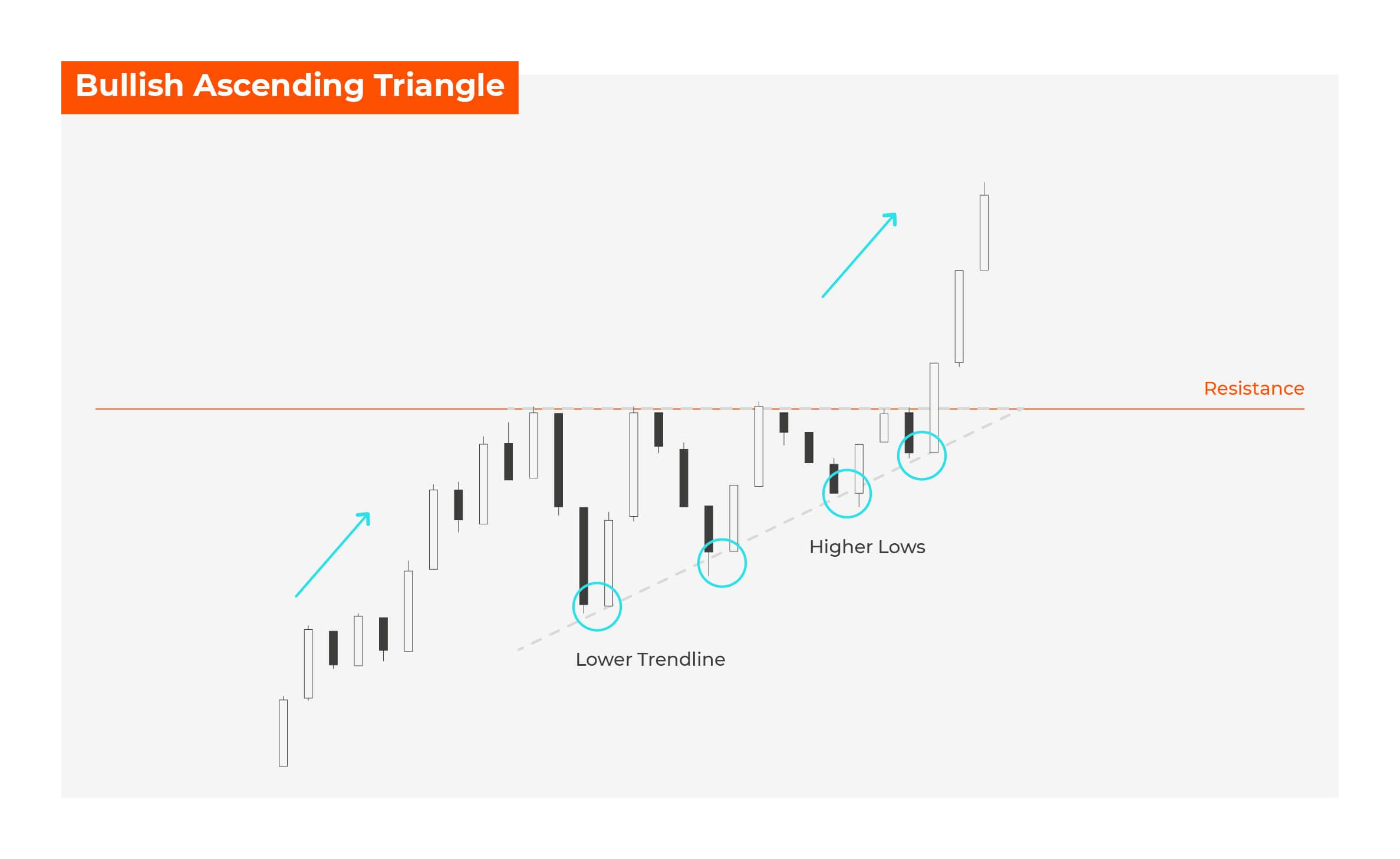 Bullish Ascending Triangle