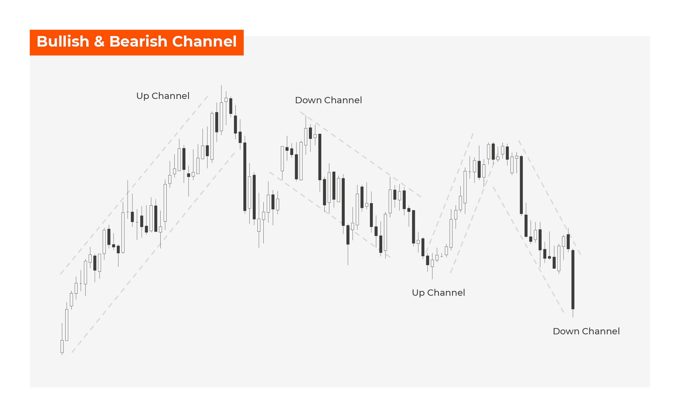 Bullish & Bearish Channel