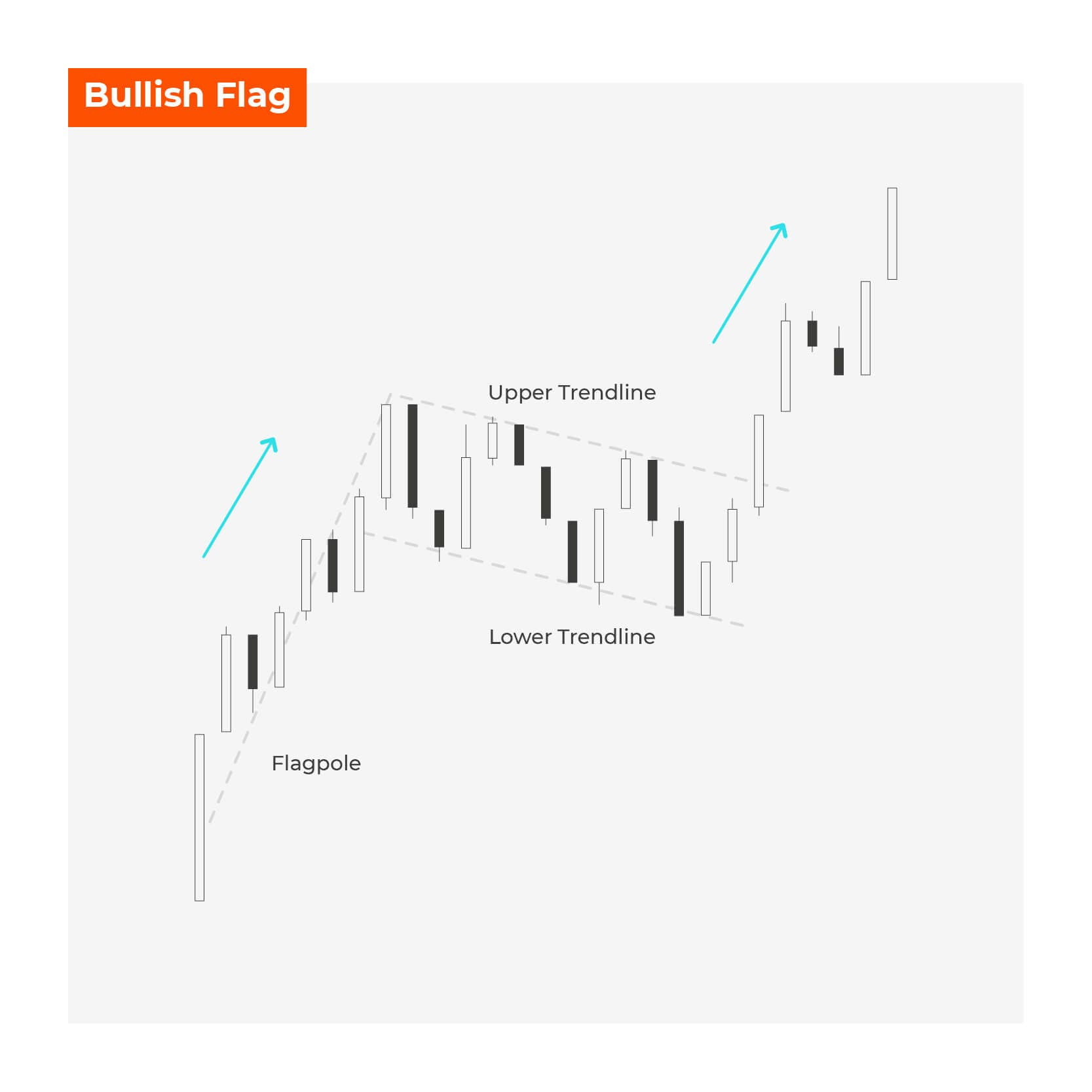 Bullish Flag