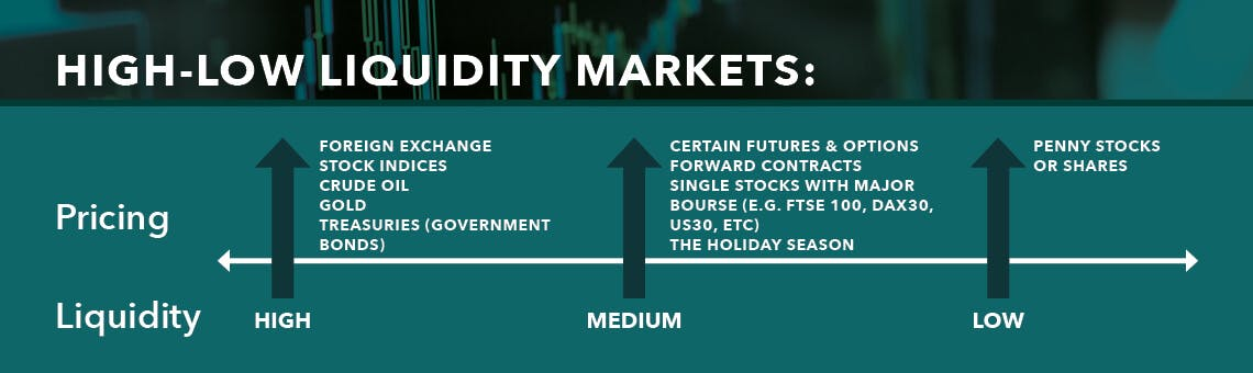 High-Low Liquidity Markets