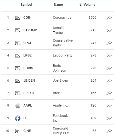Table showing the top ten most talked-about subjects related to financial social media on our market screener