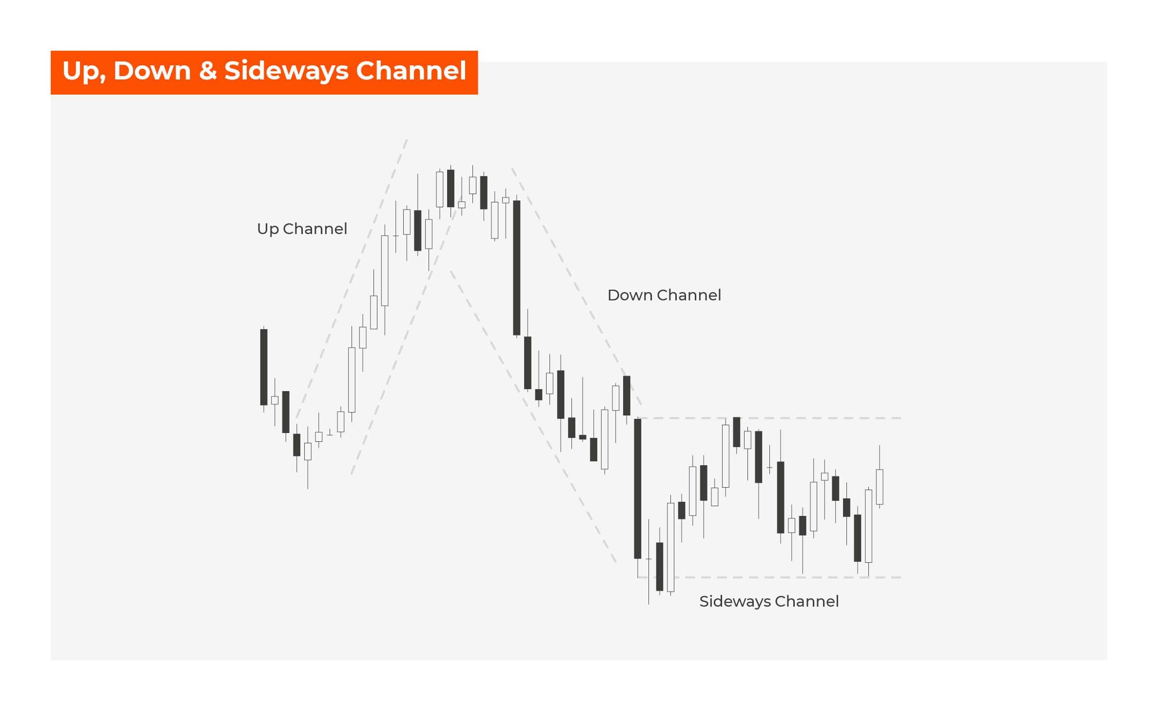 Sideways Channel
