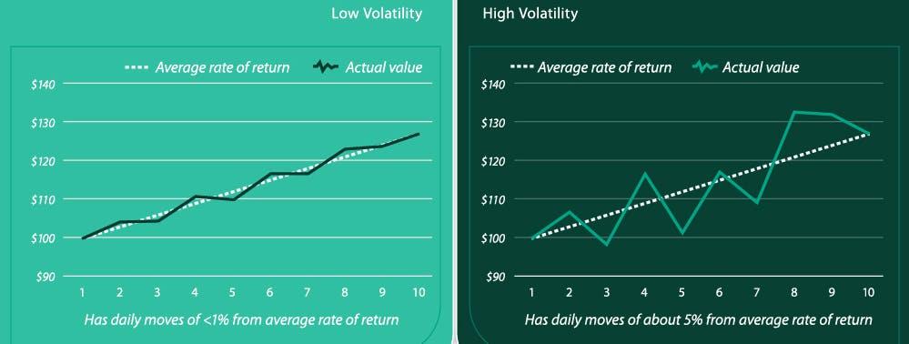 Low vs High Volatility