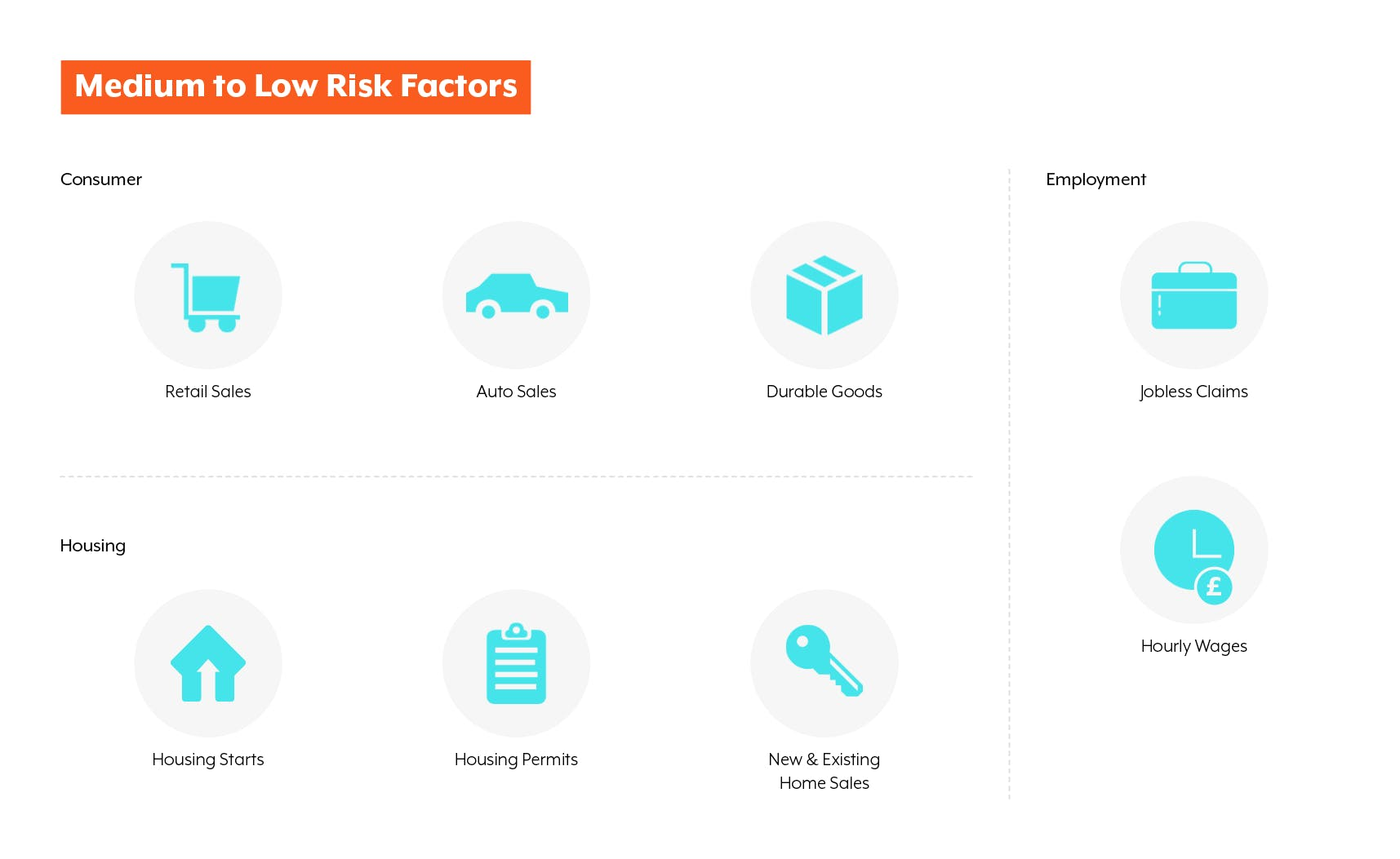 Medium to Low Risk Factors