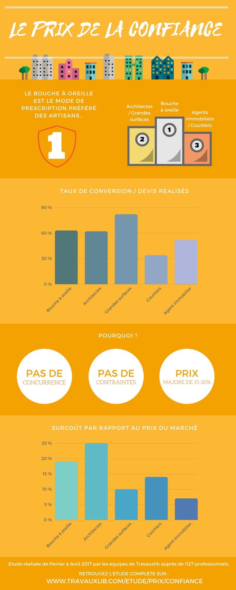 Infographie hemea PRIX DE LA CONFIANCE