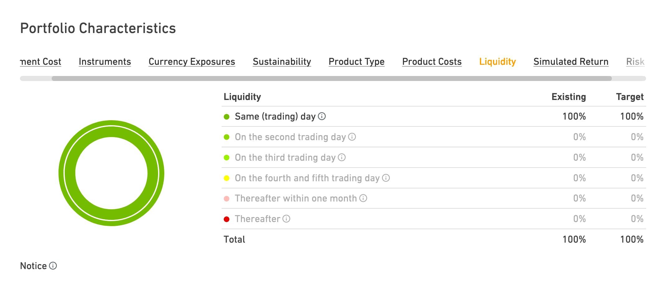 Portfolio Liquidity