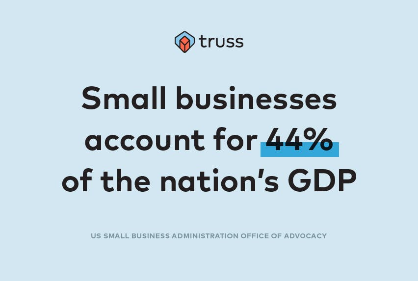 Smalls businesses account for 44% of the nation's GDP