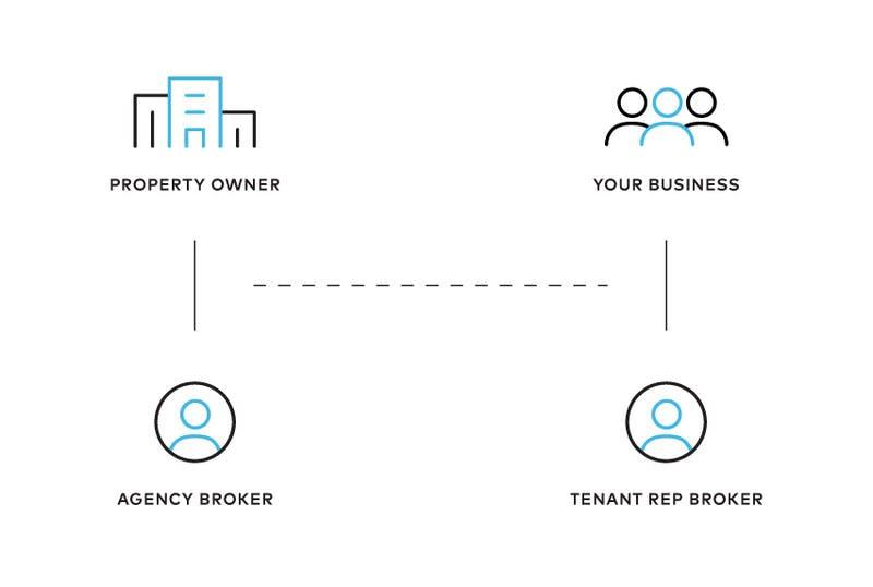 Tenant Rep Broker - business - property owner relation