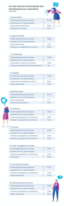 Quais são as três maiores reclamações dos beneficiários por operadora de saúde