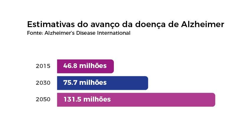 Estimativas do avanço da doença de Alzheimer