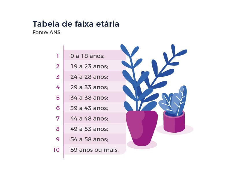 Tabela com faixas etárias de planos de saúde