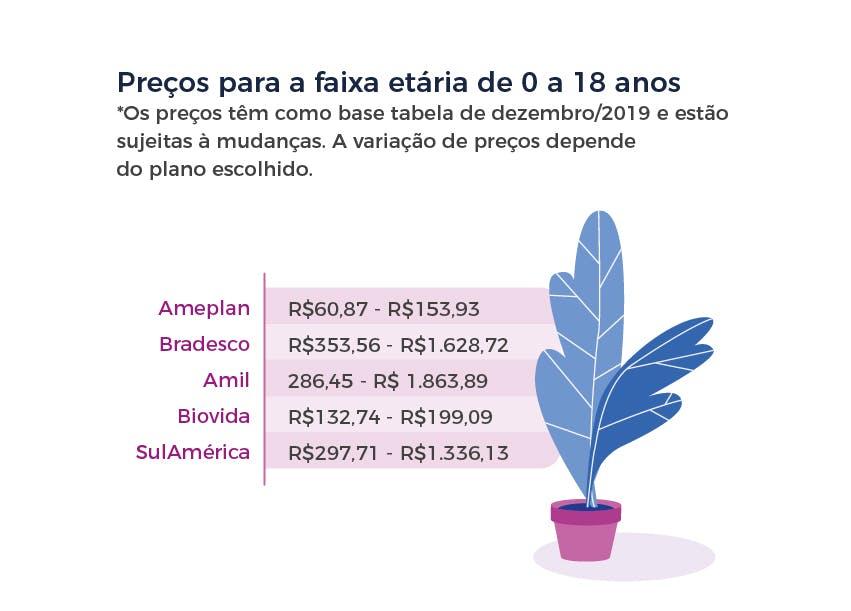 Preços para a faixa etária de 0 a 18 anos