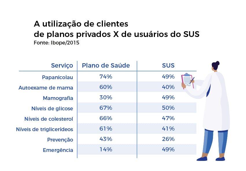 Diferenças entre utilização de clientes de planos de saúde privados e de usuários do SUS