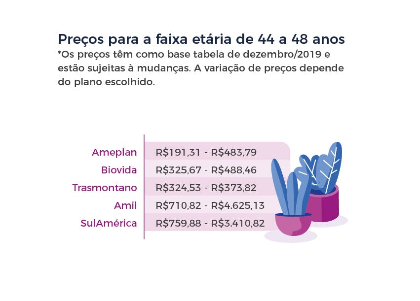 Preços para a faixa etária de 44 a 48 anos
