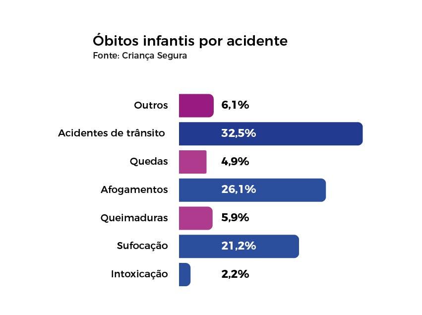 Número de óbitos infantis por acidentes