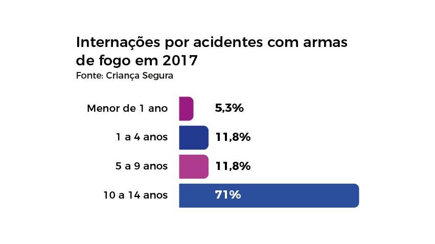 Número de internações de crianças por acidentes com armas de fogo em 2017